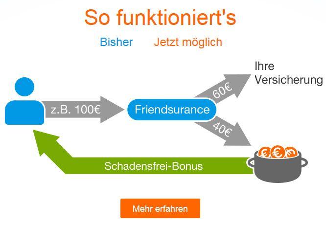 Gutschein Friendsurance